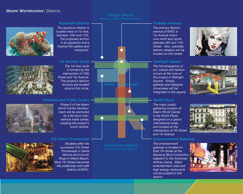 Neighborhood and district diagram, Miami World Center